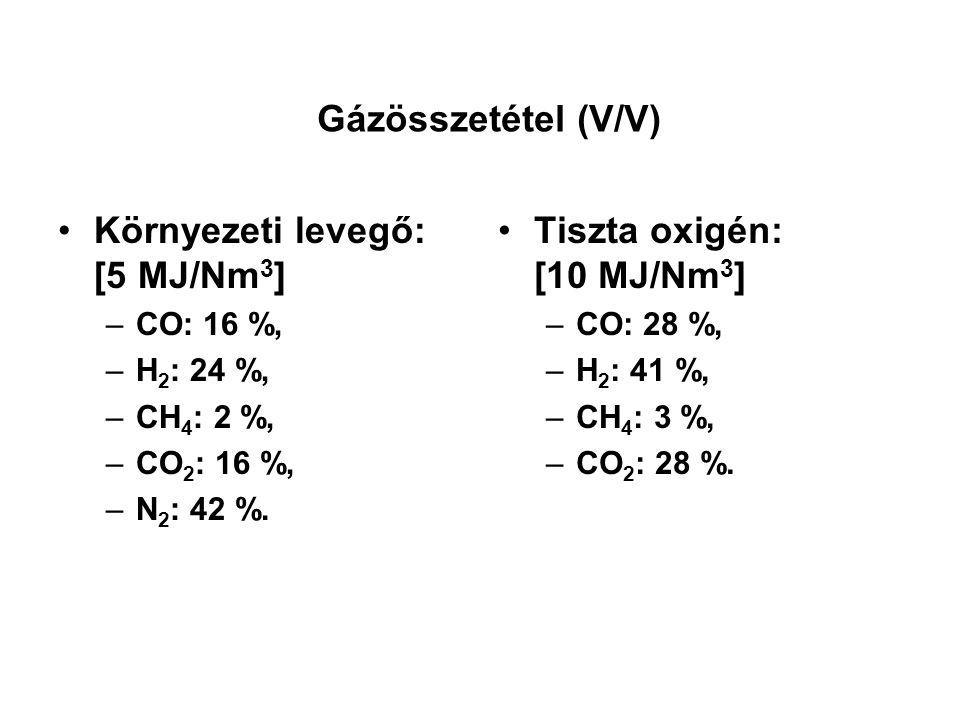 Környezeti levegő: [5 MJ/Nm3] Tiszta oxigén: [10 MJ/Nm3]